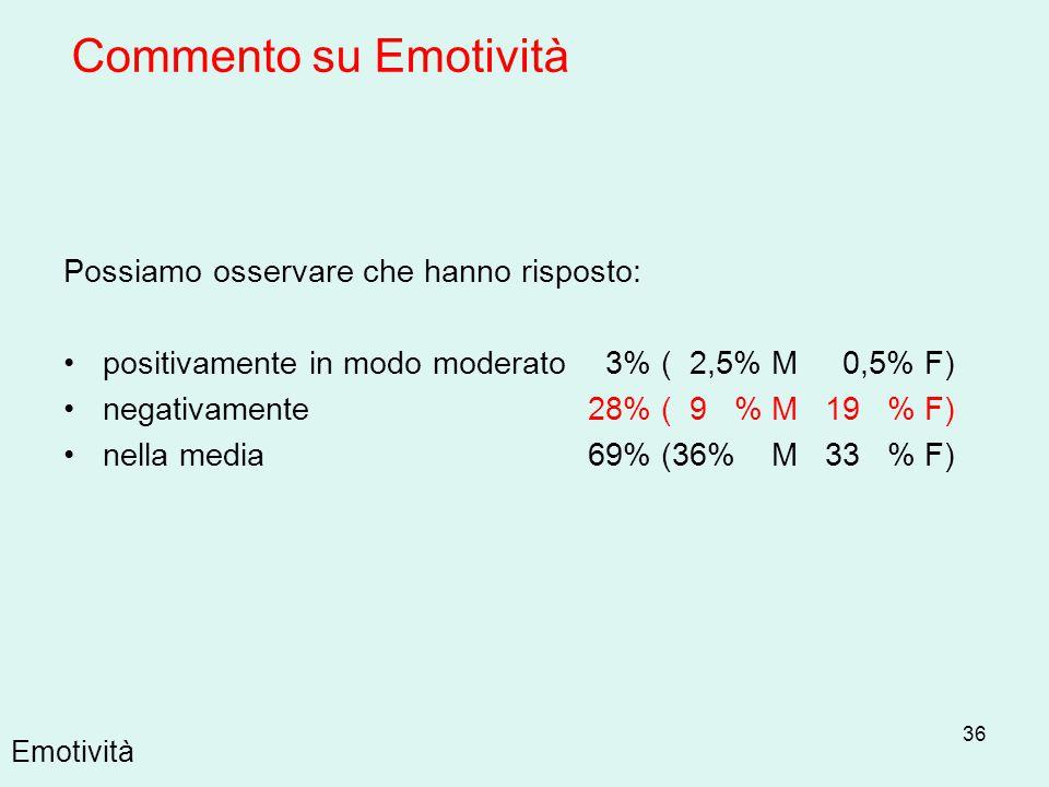 36 Emotività Possiamo osservare che hanno risposto: positivamente in modo moderato 3% ( 2,5% M 0,5% F) negativamente 28% ( 9 % M 19 % F) nella media 6
