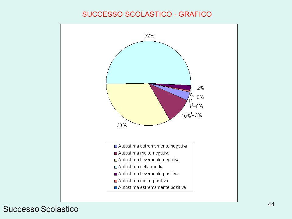 44 Successo Scolastico SUCCESSO SCOLASTICO - GRAFICO