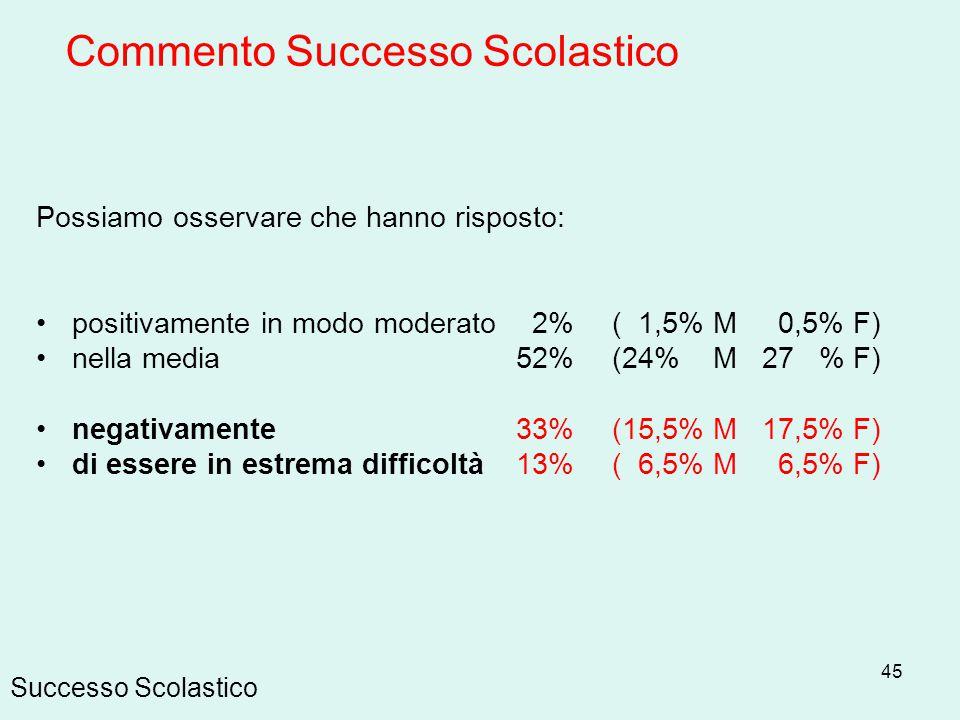 45 Successo Scolastico Possiamo osservare che hanno risposto: positivamente in modo moderato 2% ( 1,5% M 0,5% F) nella media 52% (24% M 27 % F) negati