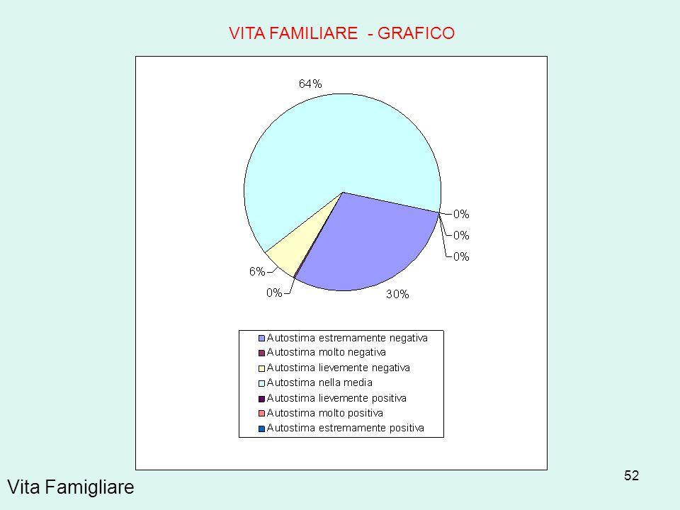 52 Vita Famigliare VITA FAMILIARE - GRAFICO