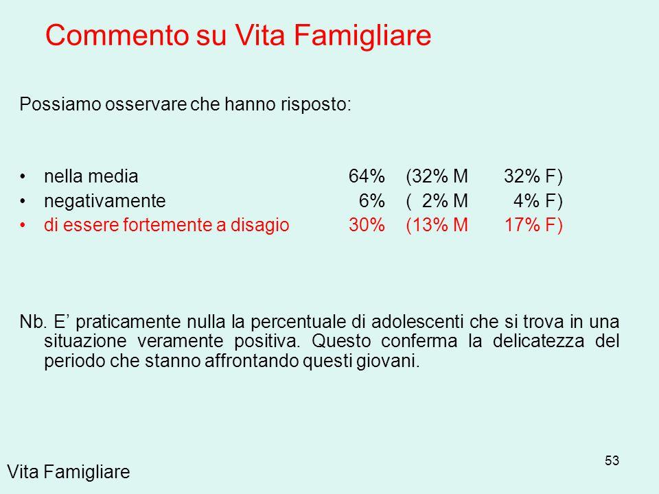 53 Vita Famigliare Possiamo osservare che hanno risposto: nella media 64% (32% M 32% F) negativamente 6% ( 2% M 4% F) di essere fortemente a disagio 3