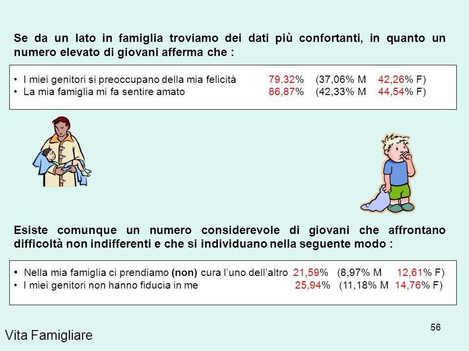 56 Vita Famigliare Se da un lato in famiglia troviamo dei dati più confortanti, in quanto un numero elevato di giovani afferma che : I miei genitori s
