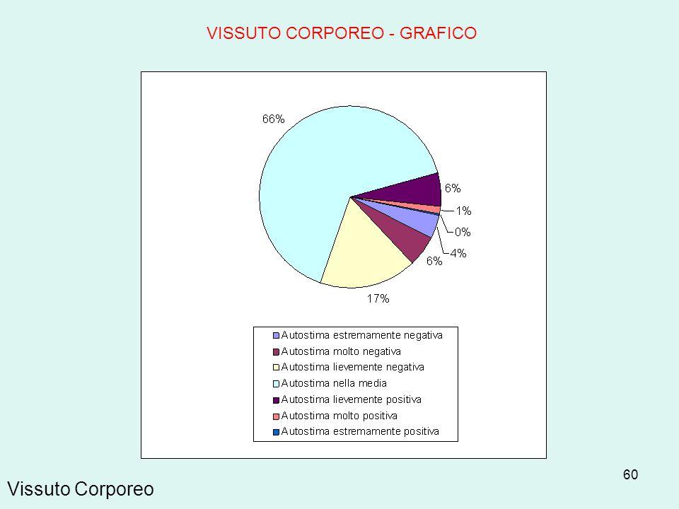 60 Vissuto Corporeo VISSUTO CORPOREO - GRAFICO