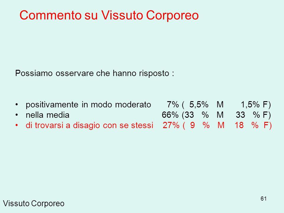 61 Vissuto Corporeo Possiamo osservare che hanno risposto : positivamente in modo moderato 7% ( 5,5% M 1,5% F) nella media 66% (33 % M 33 % F) di trov