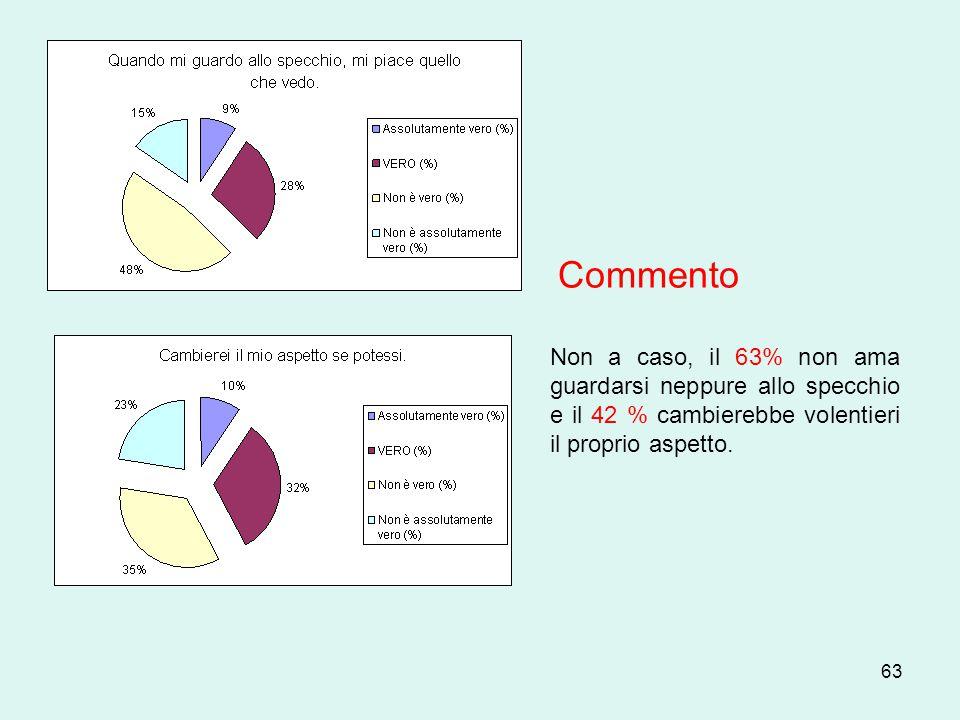 63 Non a caso, il 63% non ama guardarsi neppure allo specchio e il 42 % cambierebbe volentieri il proprio aspetto. Commento