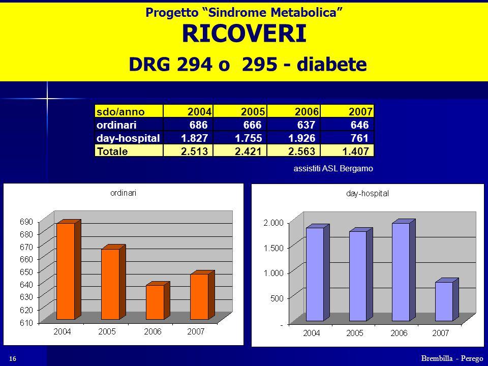 16 RICOVERI DRG 294 o 295 - diabete sdo/anno2004200520062007 ordinari686 666 637 646 day-hospital1.827 1.755 1.926 761 Totale2.513 2.421 2.563 1.407 assistiti ASL Bergamo Brembilla - Perego Progetto Sindrome Metabolica