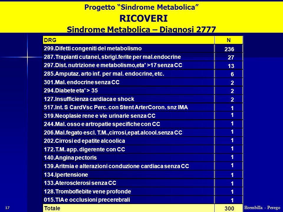 17 RICOVERI Sindrome Metabolica – Diagnosi 2777 DRGN 299.Difetti congeniti del metabolismo 236 287.Trapianti cutanei, sbrigl.ferite per mal.endocrine 27 297.Dist.