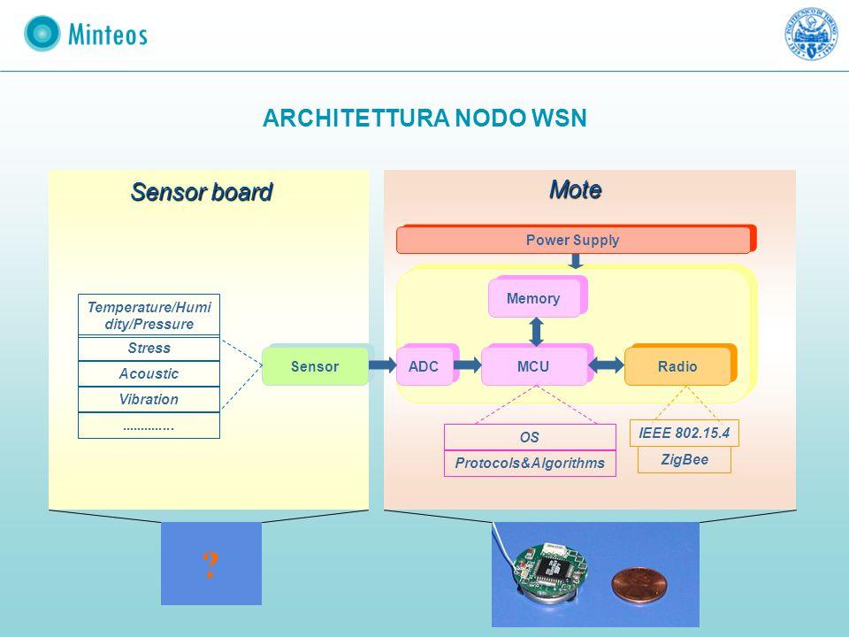 ARCHITETTURA NODO WSN MCU Radio Memory Sensor ADC Power Supply Protocols&Algorithms OS Temperature/Humi dity/Pressure Stress Vibration Acoustic.......
