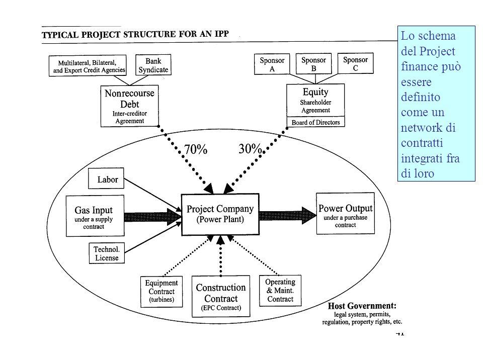Esempi di correlazione fra DSCR e LLCR
