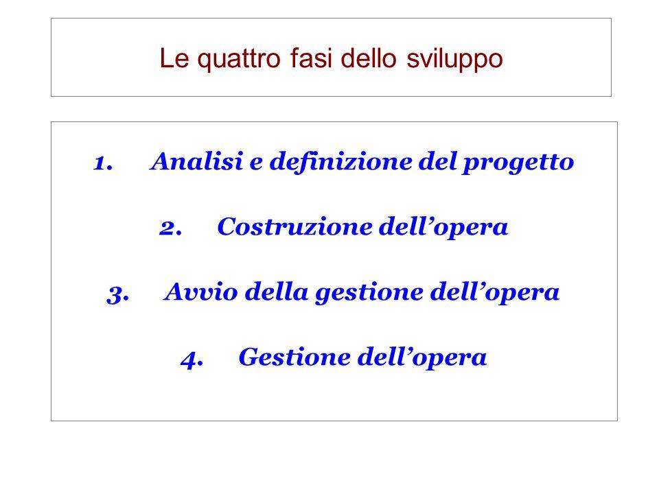 Le quattro fasi dello sviluppo 1.Analisi e definizione del progetto 2.Costruzione dell'opera 3.Avvio della gestione dell'opera 4.Gestione dell'opera