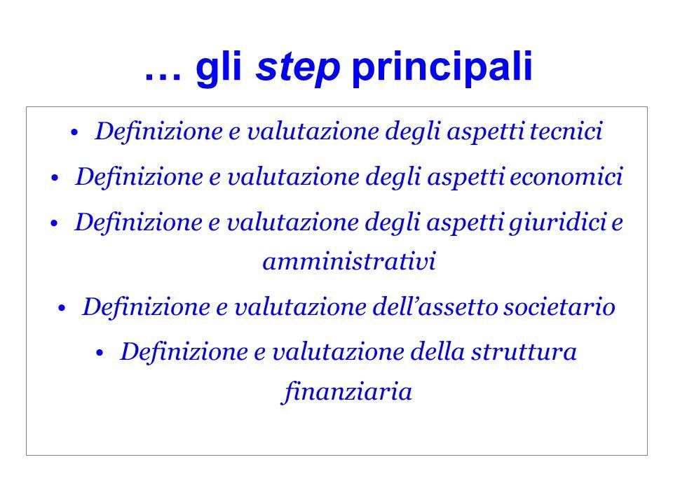… gli step principali Definizione e valutazione degli aspetti tecnici Definizione e valutazione degli aspetti economici Definizione e valutazione degli aspetti giuridici e amministrativi Definizione e valutazione dell'assetto societario Definizione e valutazione della struttura finanziaria