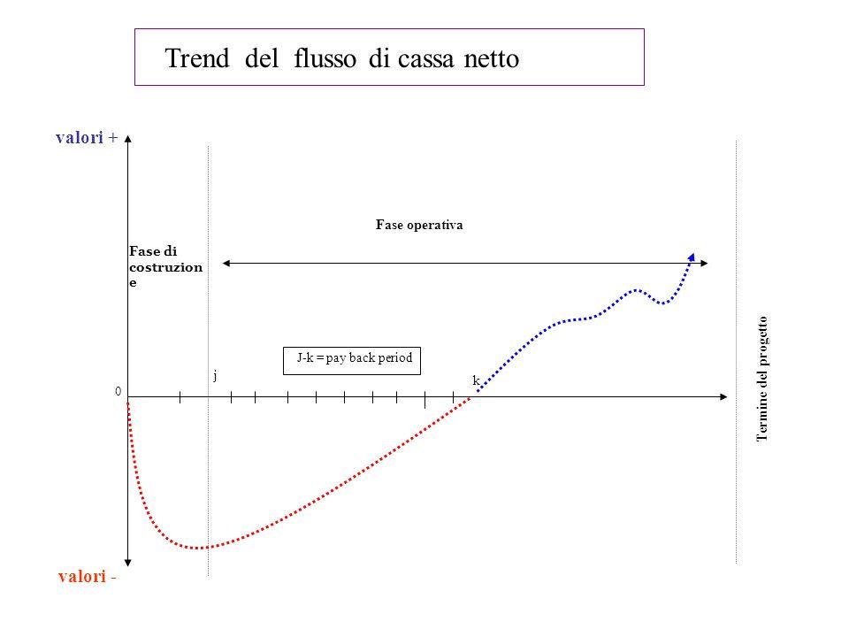 Trend del flusso di cassa netto valori + valori - Fase di costruzion e Fase operativa Termine del progetto 0 j k J-k = pay back period