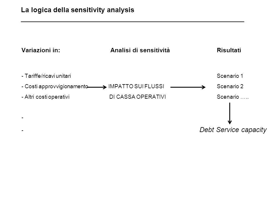 Variazioni in: Analisi di sensitivitàRisultati - Tariffe/ricavi unitariScenario 1 - Costi approvvigionamento IMPATTO SUI FLUSSIScenario 2 - Altri costi operativi DI CASSA OPERATIVIScenario …..