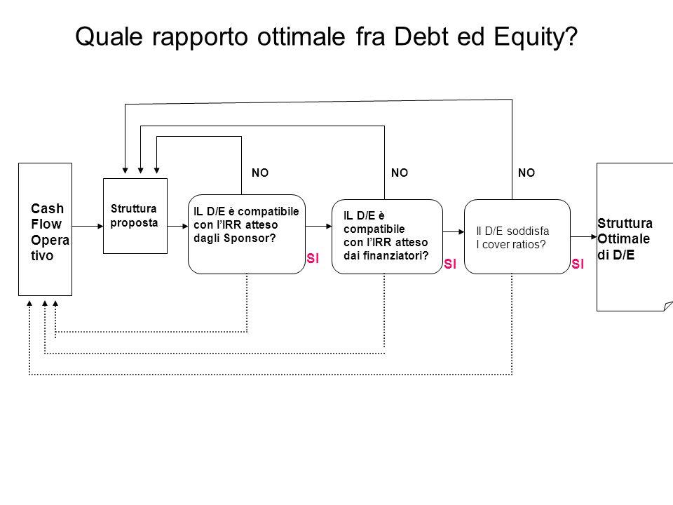 Quale rapporto ottimale fra Debt ed Equity.