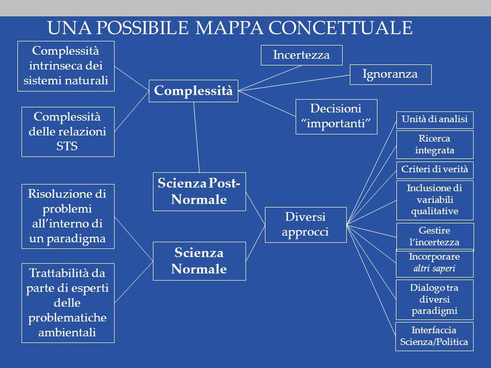 Complessità delle relazioni STS Complessità intrinseca dei sistemi naturali Complessità Incertezza Ignoranza Decisioni importanti Scienza Post- Normale Trattabilità da parte di esperti delle problematiche ambientali Risoluzione di problemi all'interno di un paradigma Scienza Normale Diversi approcci Unità di analisi Ricerca integrata Criteri di verità Inclusione di variabili qualitative Gestire l'incertezza Incorporare altri saperi Dialogo tra diversi paradigmi Interfaccia Scienza/Politica UNA POSSIBILE MAPPA CONCETTUALE