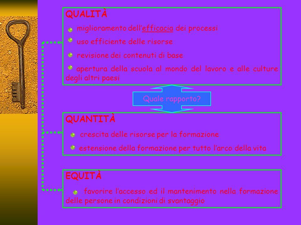 LA NUOVA SCUOLA -DOCUMENTI ESTERNI- PRESCRITTIVI Profilo Educativo, Culturale e Professionale (P.E.CU.P.) Indicazioni Nazionali per i Piani di Studi Personalizzati Obiettivi Generali Obiettivi Specifici di Apprendimento (O.S.A.) Conoscenze / Abilità