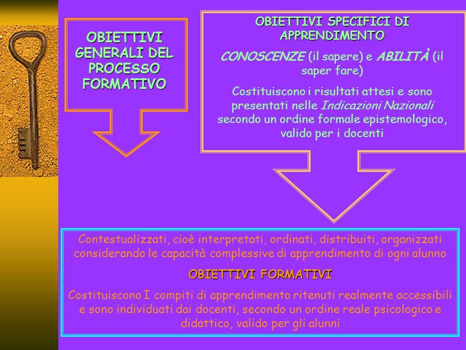 OBIETTIVI GENERALI DEL PROCESSO FORMATIVO Identita' personale Scuola infanzia Conquista dell'autono mia Sviluppo delle competenze