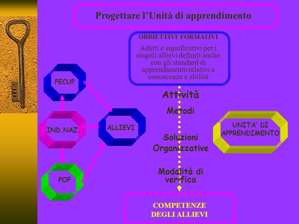 Piani di Studio Personalizzati e Unità di Apprendimento PSP-fase A: formulazione ipotesi di scenario articolato in oggetti di studio (unitari) a complessità crescente PECUPPECUP DISCIPLINE OSAOSA CONSCENZECONSCENZE A B I L I T A' U.A.: Oggetto di studio unitario U.A.: Oggetto di studio unitario U.A.: Oggetto di studio unitario U.A.: AVVIO FORMAZIONE E OSSERVAZIONE ALLIEVI U.A.: Apprendimento allievi U.A.: Apprendimento allievi PSP-fase B: regolazione ipotesi di scenario in relazione alle caratteristiche dei singoli allievi Portfolio in entrata Portfolio in itinere Portfolio in uscita