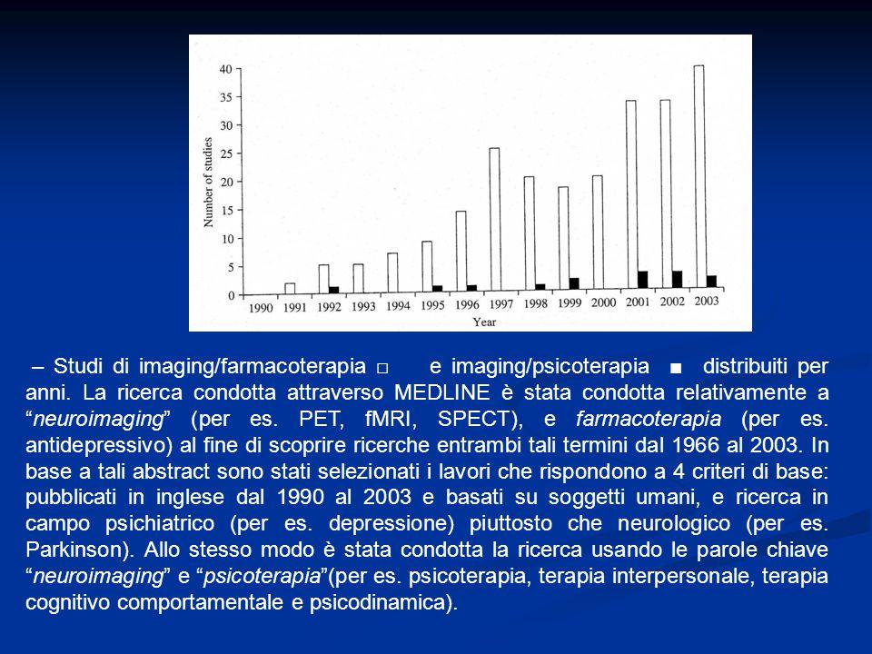 – Studi di imaging/farmacoterapia □ e imaging/psicoterapia ■ distribuiti per anni.