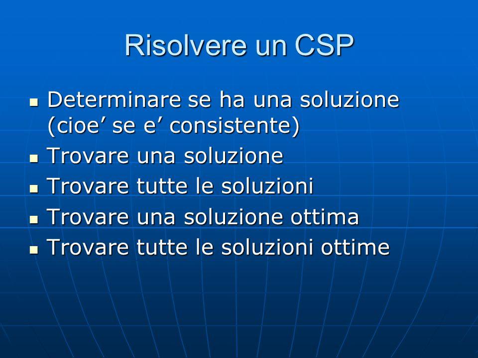 Risolvere un CSP Determinare se ha una soluzione (cioe' se e' consistente) Determinare se ha una soluzione (cioe' se e' consistente) Trovare una soluzione Trovare una soluzione Trovare tutte le soluzioni Trovare tutte le soluzioni Trovare una soluzione ottima Trovare una soluzione ottima Trovare tutte le soluzioni ottime Trovare tutte le soluzioni ottime