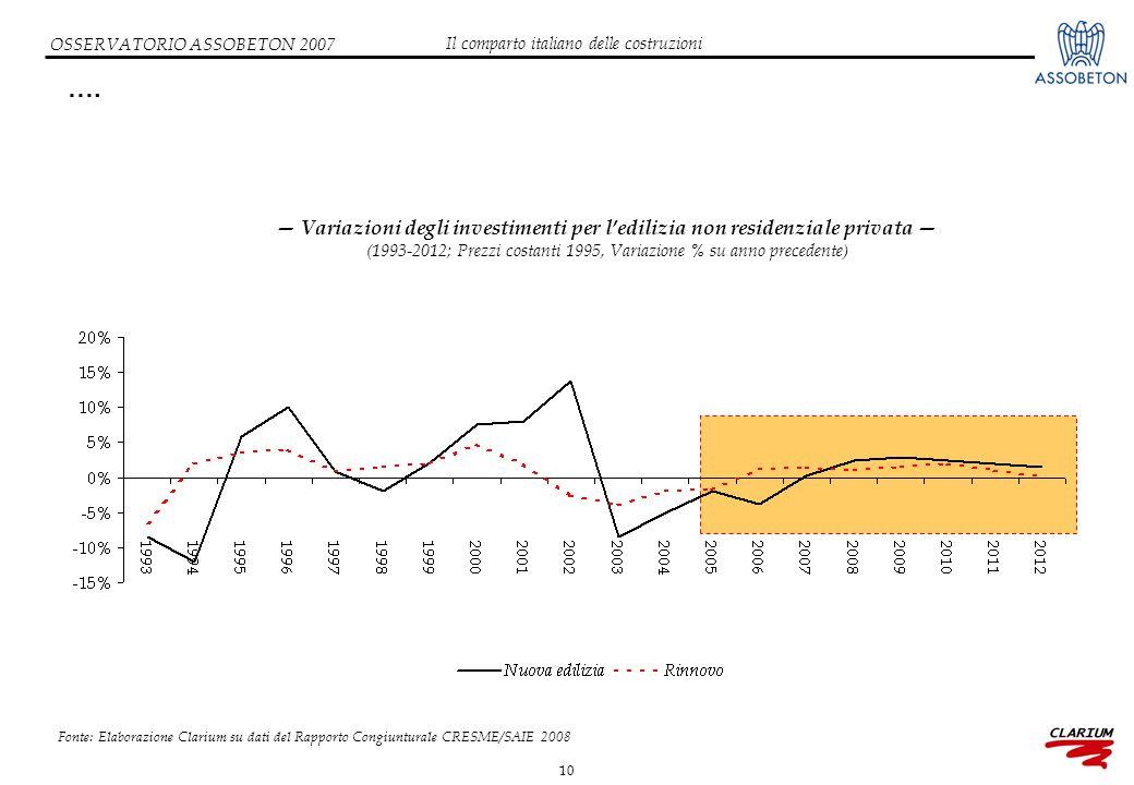 10 OSSERVATORIO ASSOBETON 2007 …. Il comparto italiano delle costruzioni Fonte: Elaborazione Clarium su dati del Rapporto Congiunturale CRESME/SAIE 20