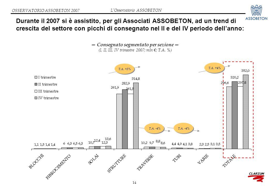 14 OSSERVATORIO ASSOBETON 2007 Durante il 2007 si è assistito, per gli Associati ASSOBETON, ad un trend di crescita del settore con picchi di consegnato nel II e del IV periodo dell'anno: — Consegnato segmentato per sezione — (I, II, III, IV trimestre 2007; mln €; T.A.