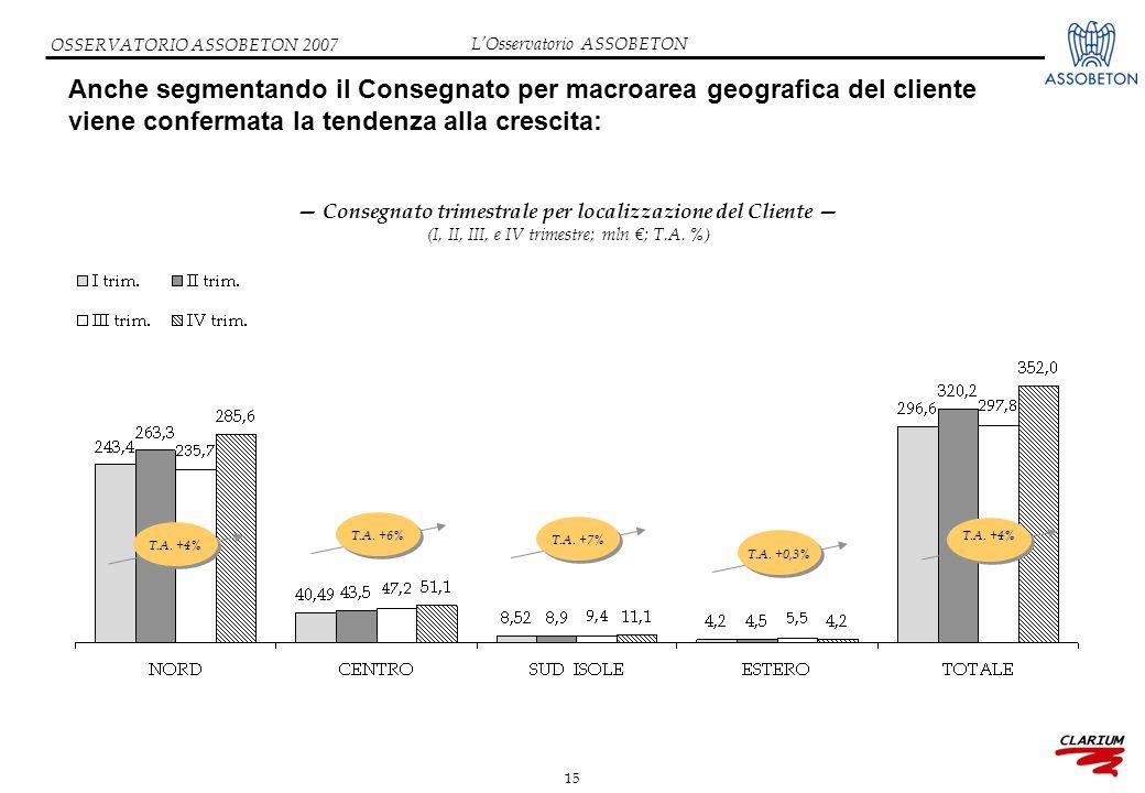 15 OSSERVATORIO ASSOBETON 2007 Anche segmentando il Consegnato per macroarea geografica del cliente viene confermata la tendenza alla crescita: — Consegnato trimestrale per localizzazione del Cliente — (I, II, III, e IV trimestre; mln €; T.A.