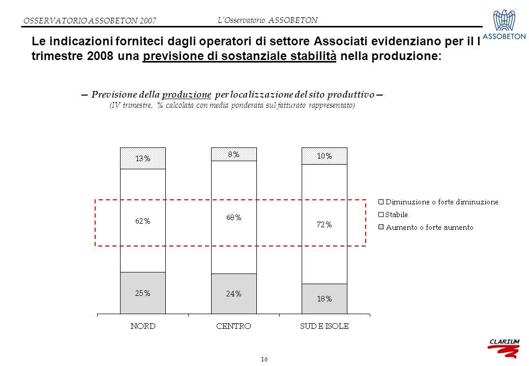 16 OSSERVATORIO ASSOBETON 2007 Le indicazioni forniteci dagli operatori di settore Associati evidenziano per il I trimestre 2008 una previsione di sos