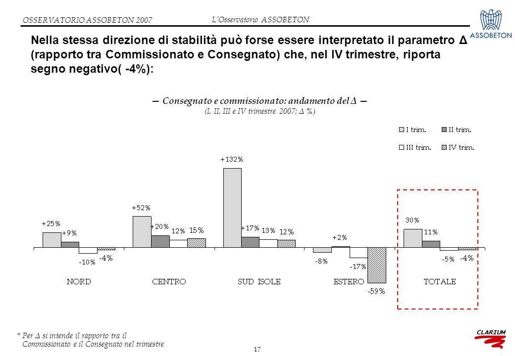 17 OSSERVATORIO ASSOBETON 2007 Nella stessa direzione di stabilità può forse essere interpretato il parametro Δ (rapporto tra Commissionato e Consegna