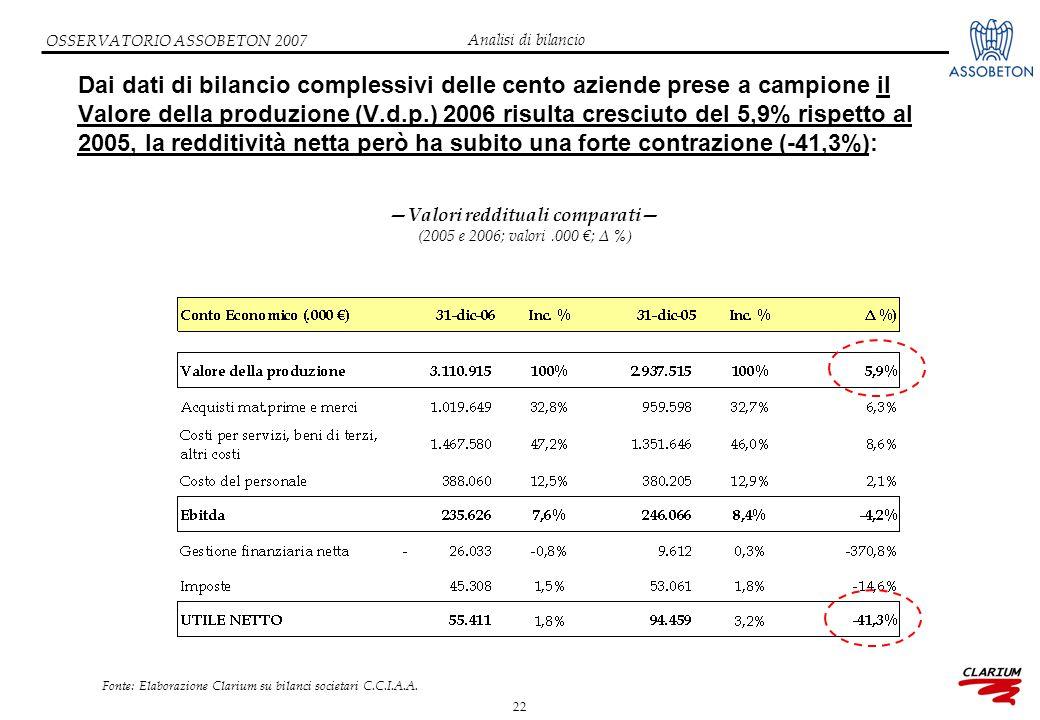 22 OSSERVATORIO ASSOBETON 2007 Dai dati di bilancio complessivi delle cento aziende prese a campione il Valore della produzione (V.d.p.) 2006 risulta cresciuto del 5,9% rispetto al 2005, la redditività netta però ha subito una forte contrazione (-41,3%): Fonte: Elaborazione Clarium su bilanci societari C.C.I.A.A.