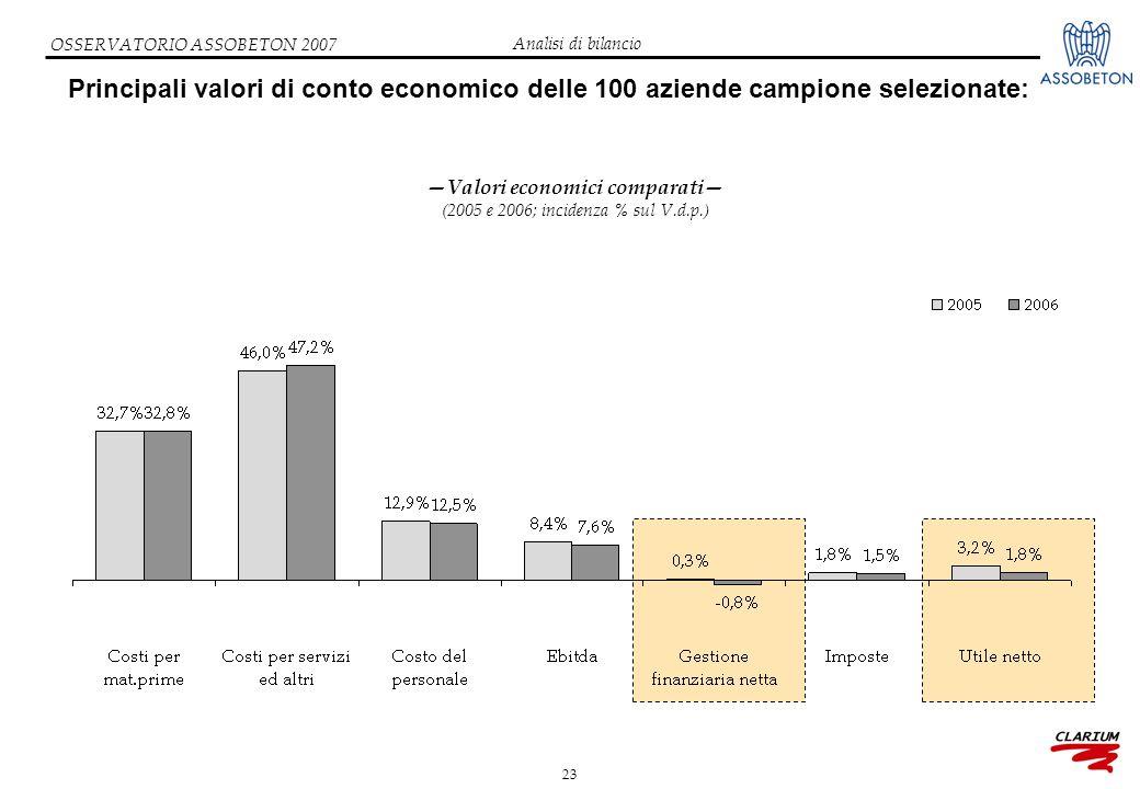 23 OSSERVATORIO ASSOBETON 2007 Principali valori di conto economico delle 100 aziende campione selezionate: —Valori economici comparati— (2005 e 2006; incidenza % sul V.d.p.) Analisi di bilancio