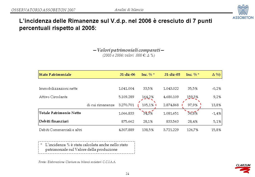 24 OSSERVATORIO ASSOBETON 2007 L'incidenza delle Rimanenze sul V.d.p. nel 2006 è cresciuto di 7 punti percentuali rispetto al 2005: Fonte: Elaborazion