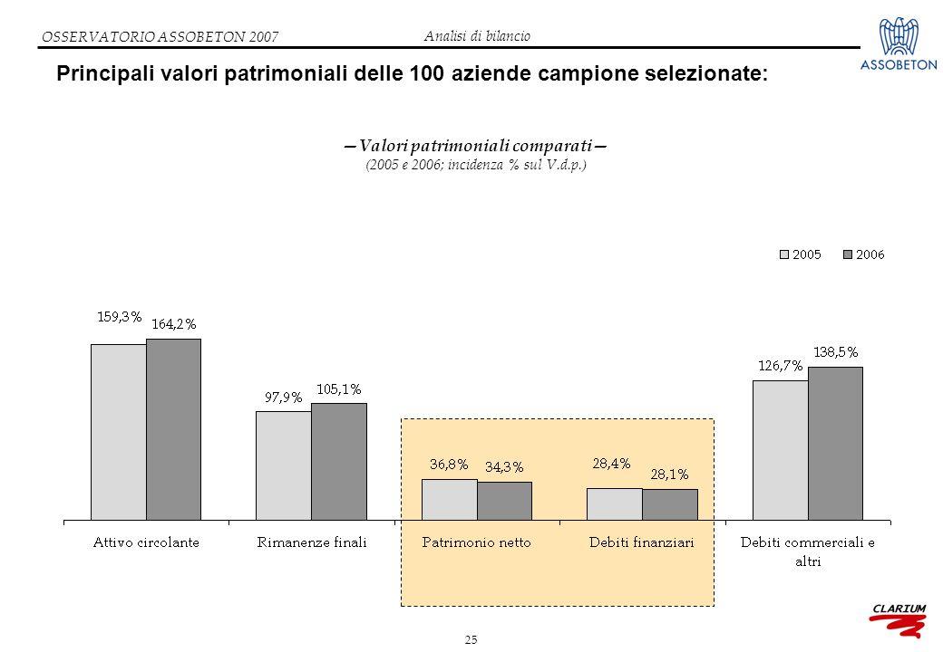 25 OSSERVATORIO ASSOBETON 2007 Principali valori patrimoniali delle 100 aziende campione selezionate: —Valori patrimoniali comparati— (2005 e 2006; incidenza % sul V.d.p.) Analisi di bilancio