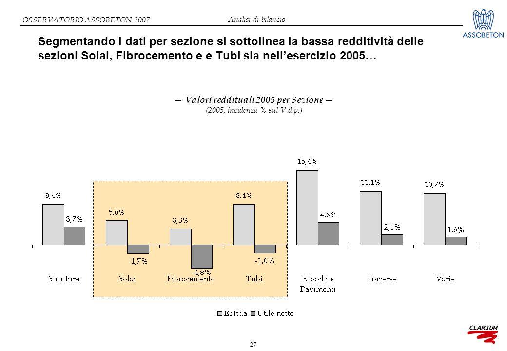 27 OSSERVATORIO ASSOBETON 2007 Segmentando i dati per sezione si sottolinea la bassa redditività delle sezioni Solai, Fibrocemento e e Tubi sia nell'esercizio 2005… — Valori reddituali 2005 per Sezione — (2005, incidenza % sul V.d.p.) Analisi di bilancio