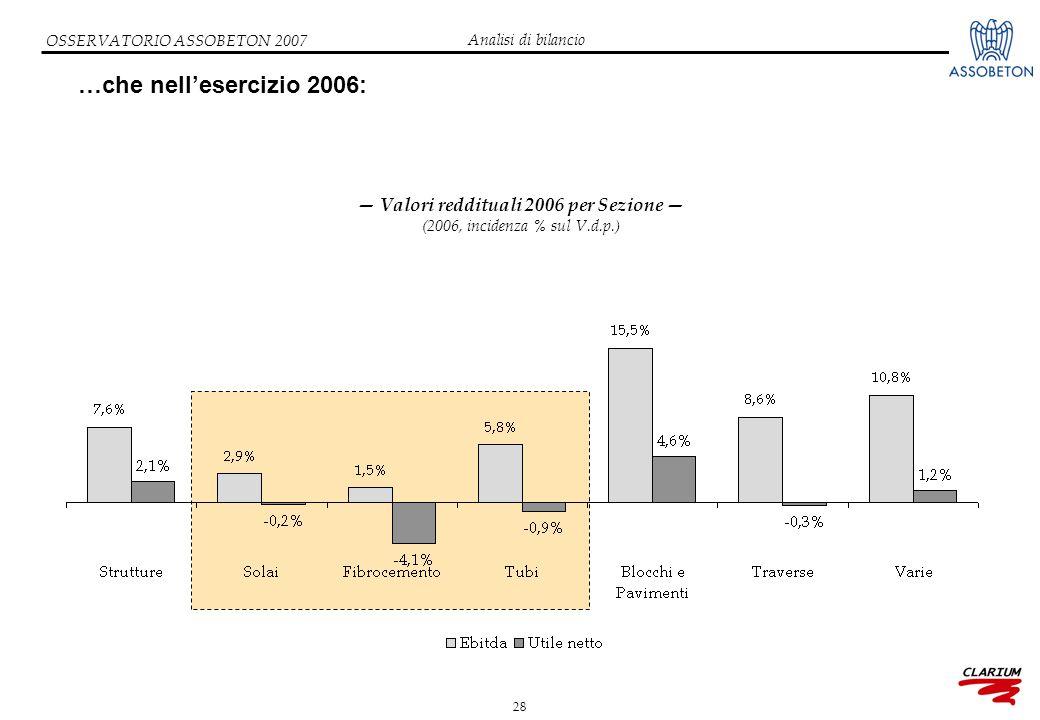 28 OSSERVATORIO ASSOBETON 2007 …che nell'esercizio 2006: — Valori reddituali 2006 per Sezione — (2006, incidenza % sul V.d.p.) Analisi di bilancio