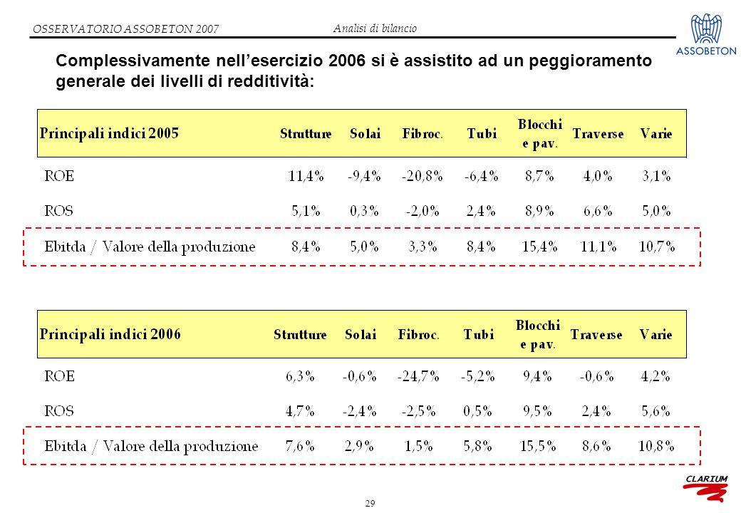 29 OSSERVATORIO ASSOBETON 2007 Complessivamente nell'esercizio 2006 si è assistito ad un peggioramento generale dei livelli di redditività: Analisi di bilancio