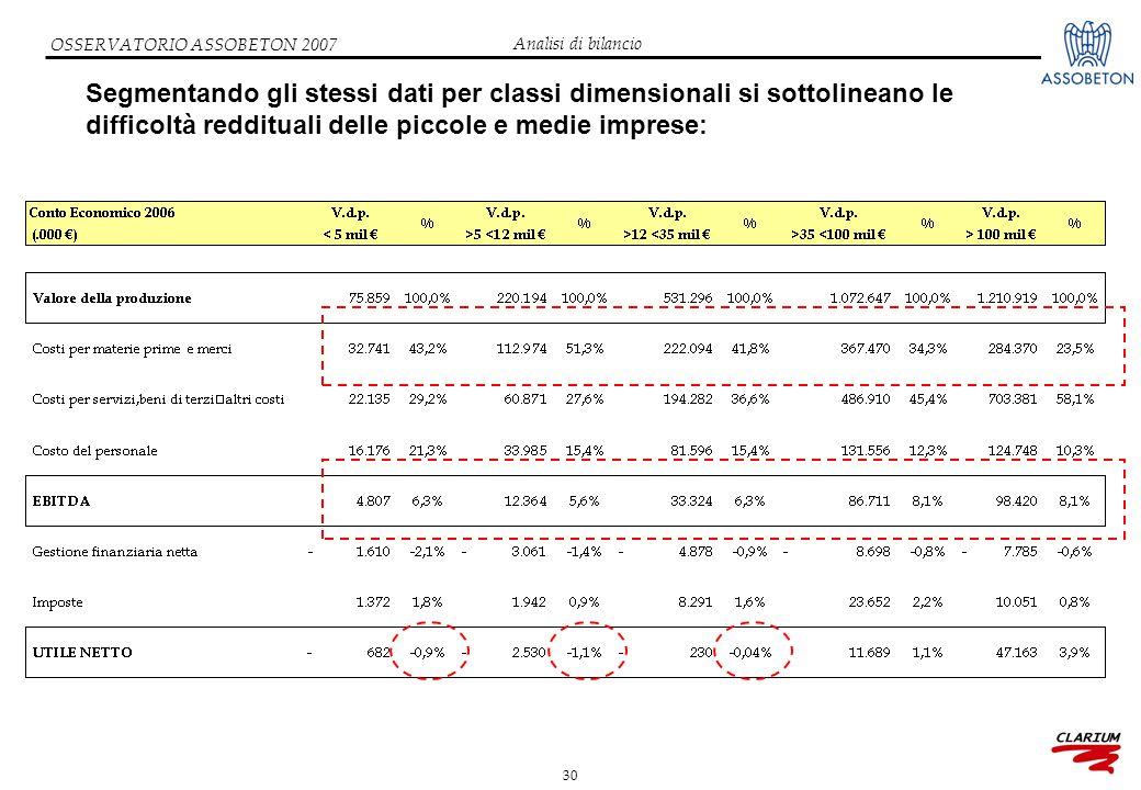 30 OSSERVATORIO ASSOBETON 2007 Segmentando gli stessi dati per classi dimensionali si sottolineano le difficoltà reddituali delle piccole e medie imprese: Analisi di bilancio