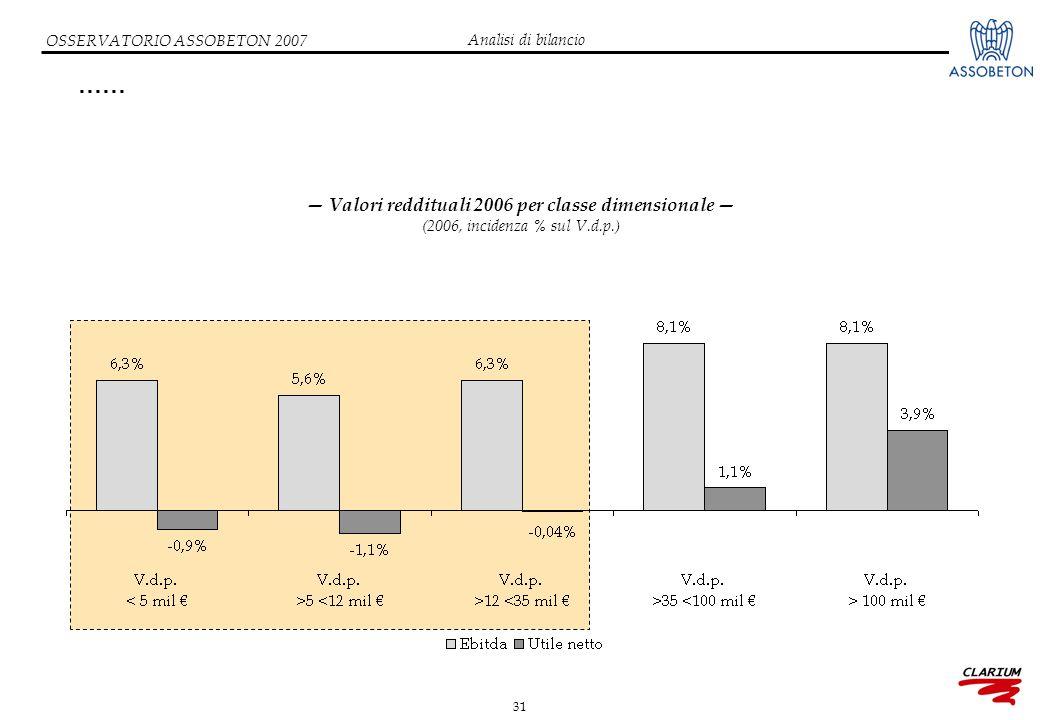 31 OSSERVATORIO ASSOBETON 2007 …… — Valori reddituali 2006 per classe dimensionale — (2006, incidenza % sul V.d.p.) Analisi di bilancio