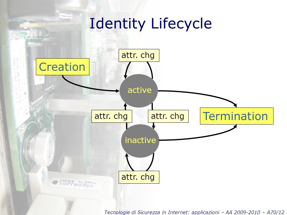Tecnologie di Sicurezza in Internet: applicazioni – AA 2009-2010 – A70/12 Identity Lifecycle active inactive attr. chg Creation Termination attr. chg