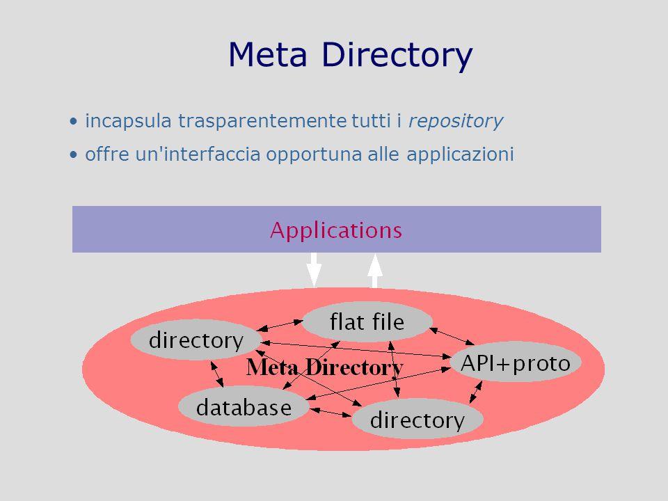 Tecnologie di Sicurezza in Internet: applicazioni – AA 2009-2010 – A70/25 Meta Directory incapsula trasparentemente tutti i repository offre un interfaccia opportuna alle applicazioni