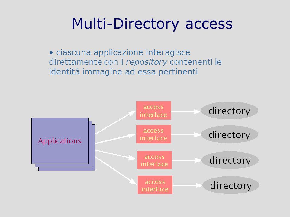 Tecnologie di Sicurezza in Internet: applicazioni – AA 2009-2010 – A70/26 Multi-Directory access ciascuna applicazione interagisce direttamente con i repository contenenti le identità immagine ad essa pertinenti