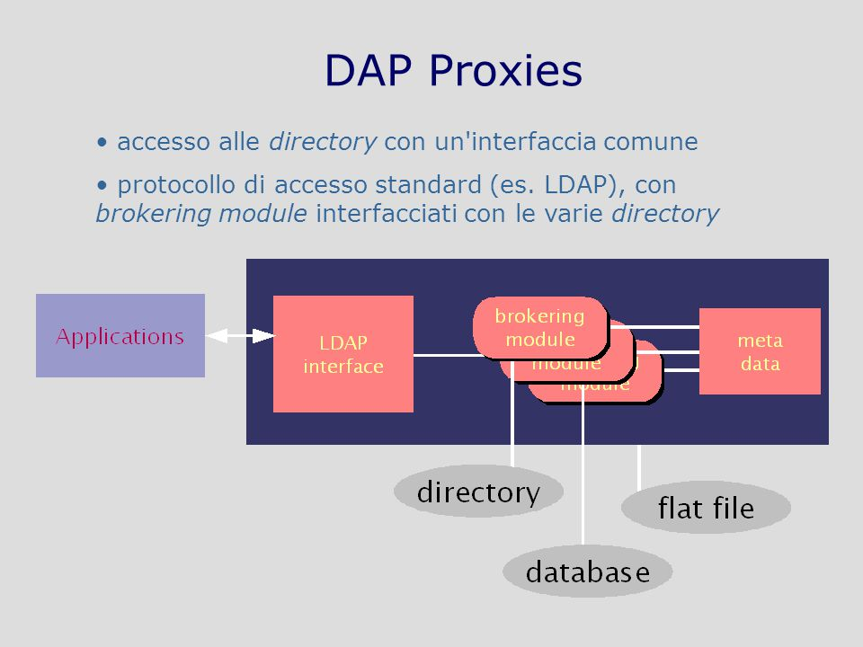 Tecnologie di Sicurezza in Internet: applicazioni – AA 2009-2010 – A70/28 DAP Proxies accesso alle directory con un interfaccia comune protocollo di accesso standard (es.