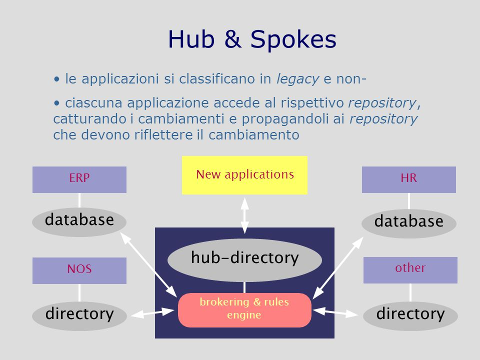 Tecnologie di Sicurezza in Internet: applicazioni – AA 2009-2010 – A70/30 Hub & Spokes le applicazioni si classificano in legacy e non- ciascuna applicazione accede al rispettivo repository, catturando i cambiamenti e propagandoli ai repository che devono riflettere il cambiamento New applications brokering & rules engine hub-directory database ERP directory NOS database HR directory other