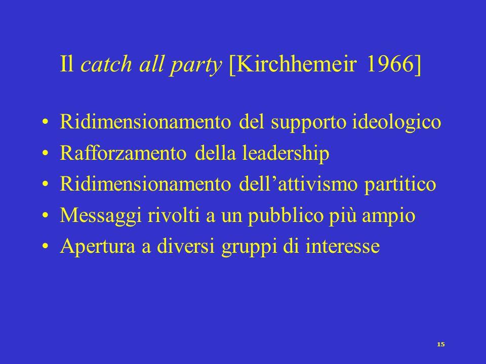 14 La crisi del partito di massa La legge ferrea dell'oligarchia [Michels 1909] Il partito pigliatutto [Kirchheimer 1966] Il partito professionale-ele