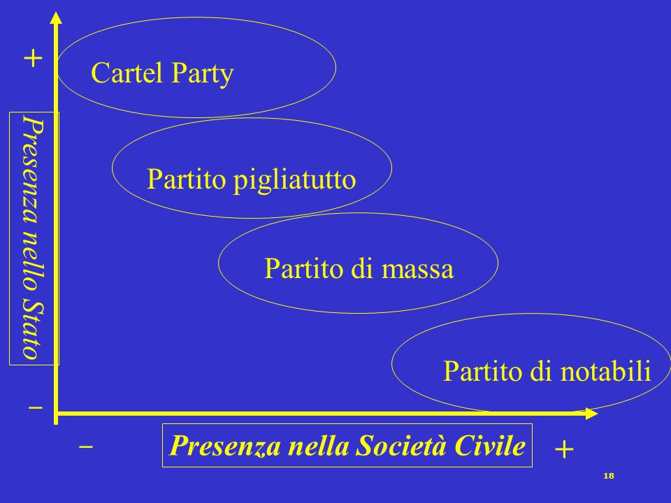17 Il Cartel party [Katz e Mair 1996] Organizzazione sempre più leggera Concentrazione del lavoro sul profilo elettorale Finanziamento pubblico come r