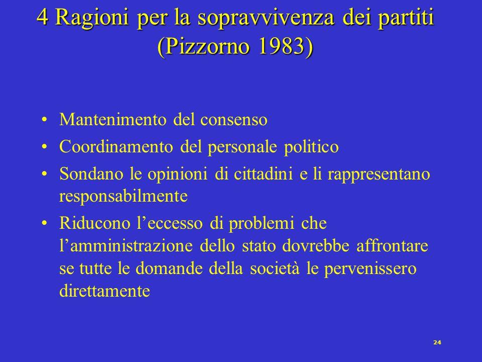 23 Le funzioni dei partiti Strutturazione del voto Socializzazione politica Reclutamento dei governanti Controllo sul governo Partecipazione alla form