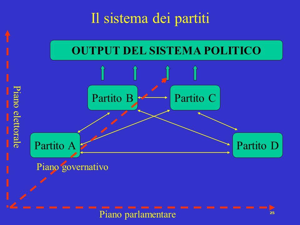 24 4 Ragioni per la sopravvivenza dei partiti (Pizzorno 1983) Mantenimento del consenso Coordinamento del personale politico Sondano le opinioni di ci