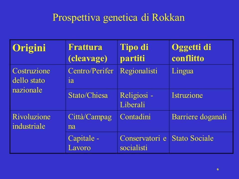 5 Nascita dei partiti: due prospettive 1.Propriamente genetica (riferimento alla storia europea almeno a partire dalla Riforma) 2.Strutturale-organizz
