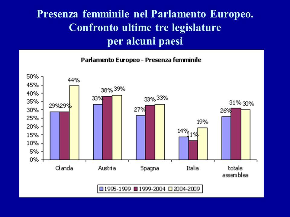 Presenza femminile nel Parlamento Europeo. Confronto ultime tre legislature per alcuni paesi