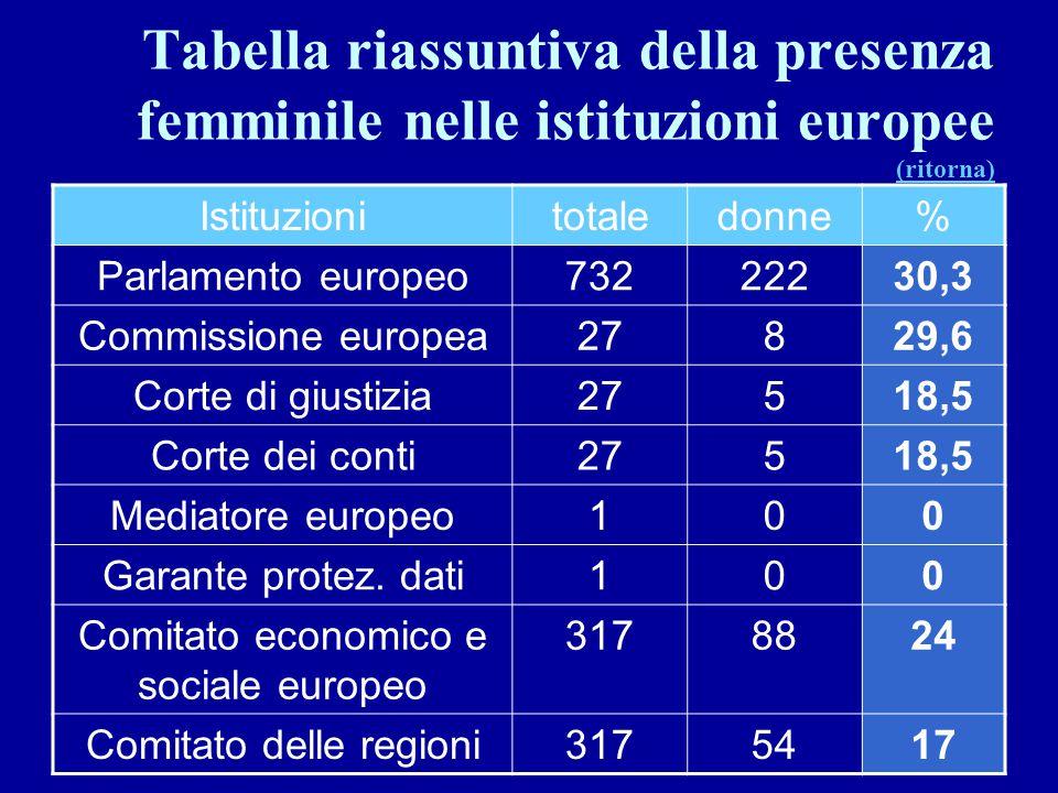 Tabella riassuntiva della presenza femminile nelle istituzioni europee (ritorna) (ritorna) Istituzionitotaledonne% Parlamento europeo73222230,3 Commis